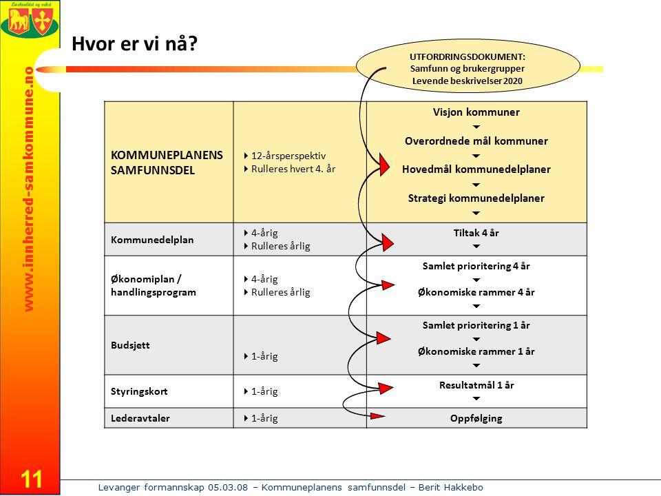 www.innherred-samkommune.no Levanger formannskap 05.03.08 – Kommuneplanens samfunnsdel – Berit Hakkebo 11 KOMMUNEPLANENS SAMFUNNSDEL  12-årsperspektiv  Rulleres hvert 4.