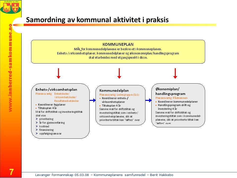 www.innherred-samkommune.no Levanger formannskap 05.03.08 – Kommuneplanens samfunnsdel – Berit Hakkebo 7 Samordning av kommunal aktivitet i praksis