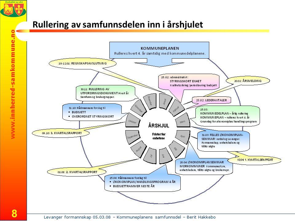 www.innherred-samkommune.no Levanger formannskap 05.03.08 – Kommuneplanens samfunnsdel – Berit Hakkebo 8 Rullering av samfunnsdelen inn i årshjulet