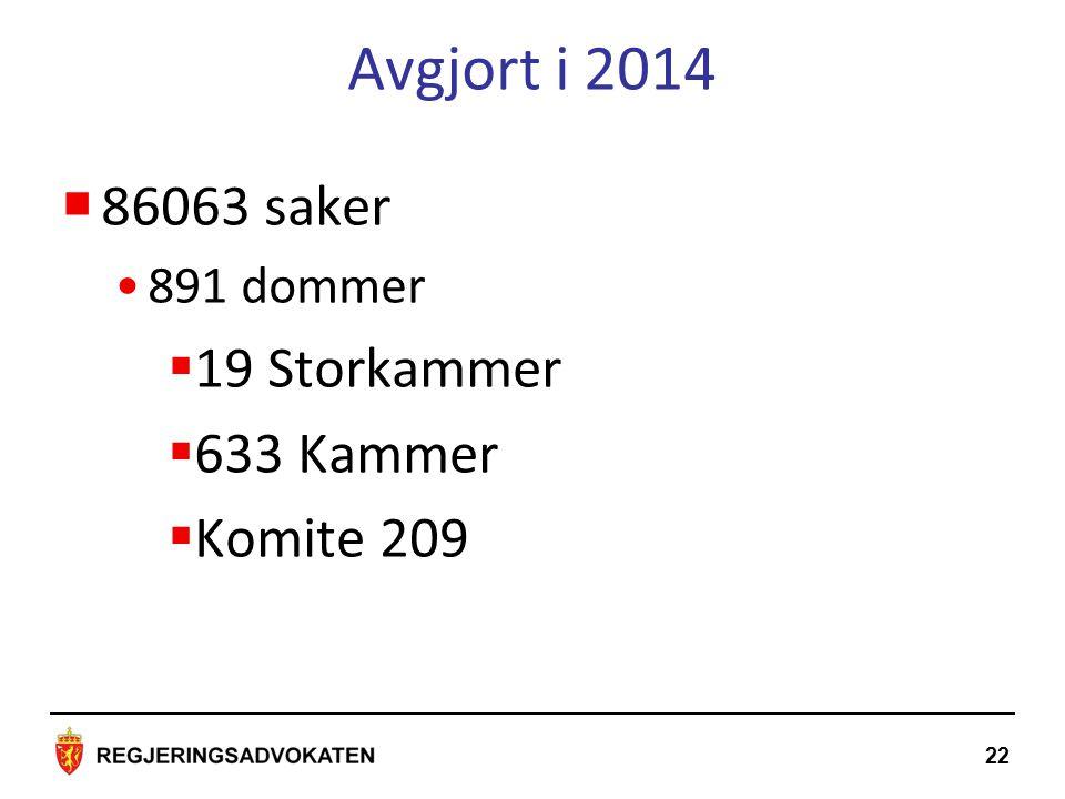 Avgjort i 2014 22  86063 saker 891 dommer  19 Storkammer  633 Kammer  Komite 209