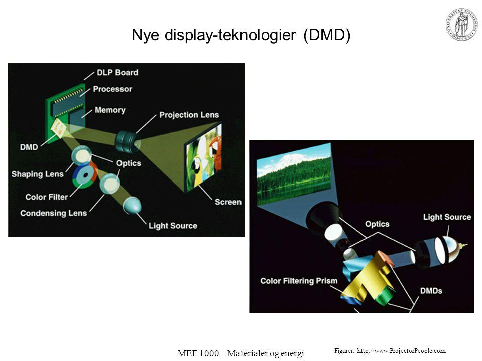 MEF 1000 – Materialer og energi Nye display-teknologier Digital Mirror Device (DMP) Micro ElectroMechanical System (MEMS)