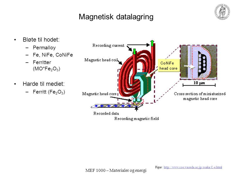MEF 1000 – Materialer og energi Antiferromagnetisme og ferrimagnetisme Hvis spinnene i en ferromagnet ordner seg, men antiparallelt slik at vi får nul