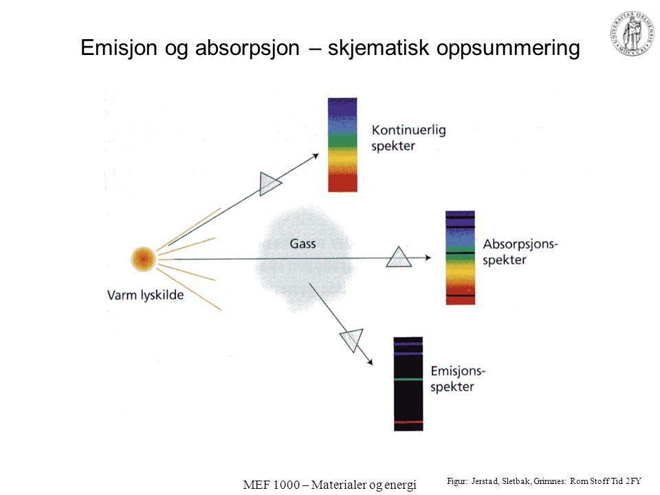 MEF 1000 – Materialer og energi Emisjon og absorpsjon – elektroniske overganger, forts. Større molekyler og kondenserte faser –Tettere energitilstande