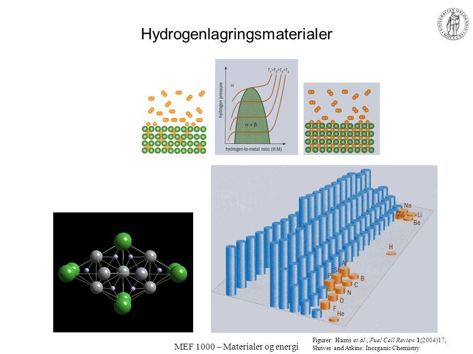 """MEF 1000 – Materialer og energi Termodynamikk; energilagring Varme –""""Phase Change Materials"""" (PCM) –Varmeopptak/-avgivelse ved smelting/frysing Eksemp"""