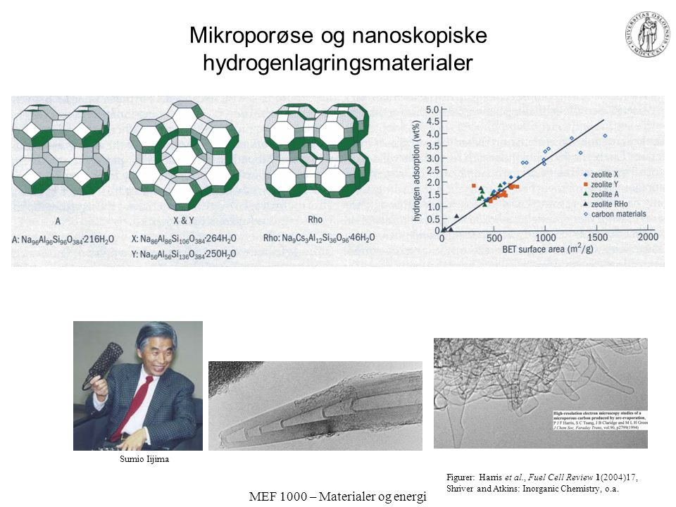 MEF 1000 – Materialer og energi Hydrogenlagringsmaterialer Figurer: Harris et al., Fuel Cell Review 1(2004)17, Shriver and Atkins: Inorganic Chemistry