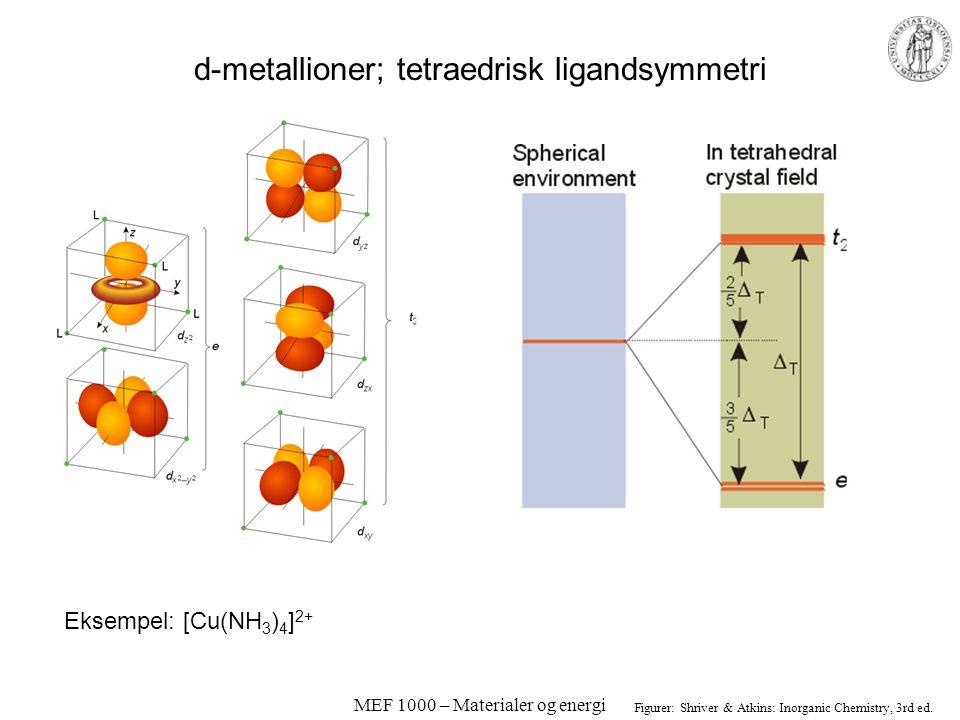 MEF 1000 – Materialer og energi Farge på d-metallioner; oktaedrisk ligandsymmetri Figurer: Shriver & Atkins: Inorganic Chemistry, 3rd ed. d-elektronen