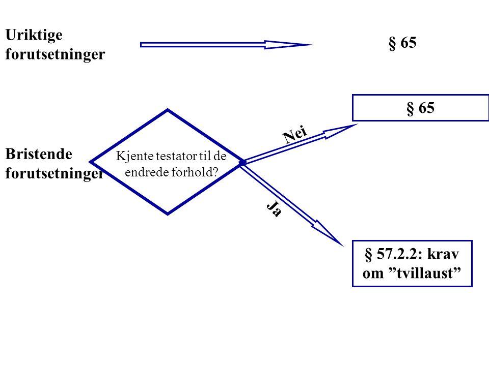 """Uriktige forutsetninger Bristende forutsetninger § 65 Kjente testator til de endrede forhold? Nei § 65 Ja § 57.2.2: krav om """"tvillaust"""""""