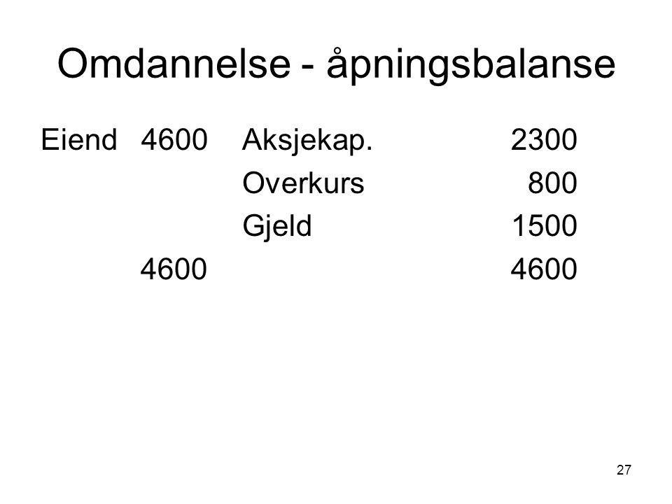 27 Omdannelse - åpningsbalanse Eiend 4600Aksjekap. 2300 Overkurs 800 Gjeld 1500 46004600