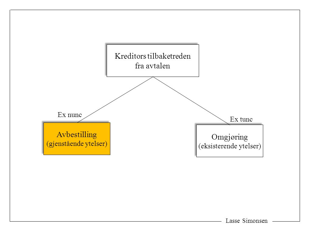 Lasse Simonsen Kreditors tilbaketreden fra avtalen Kreditors tilbaketreden fra avtalen Avbestilling (gjenstående ytelser) Avbestilling (gjenstående ytelser) Omgjøring (eksisterende ytelser) Omgjøring (eksisterende ytelser) Ex nunc Ex tunc