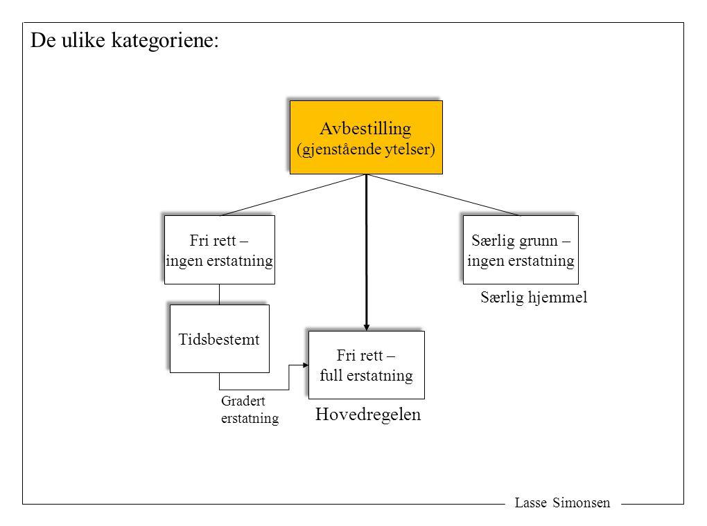 Lasse Simonsen Avbestilling (gjenstående ytelser) Avbestilling (gjenstående ytelser) Fri rett – ingen erstatning Fri rett – ingen erstatning Fri rett