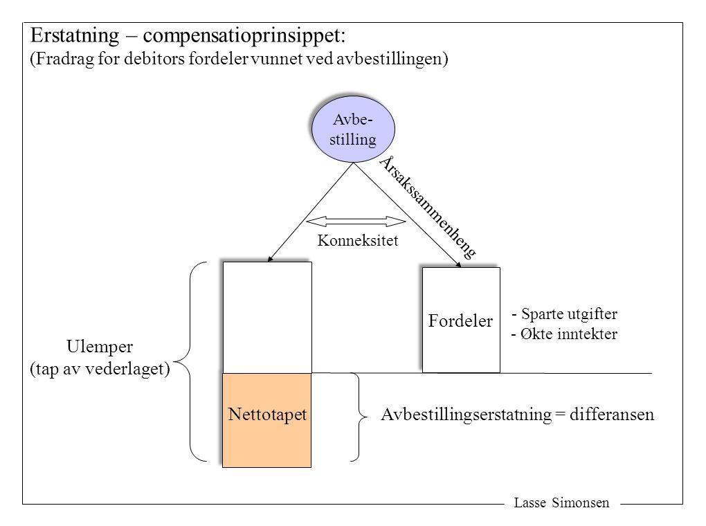 Lasse Simonsen Avbe- stilling Avbe- stilling Fordeler Avbestillingserstatning = differansen Ulemper (tap av vederlaget) Erstatning – compensatioprinsi