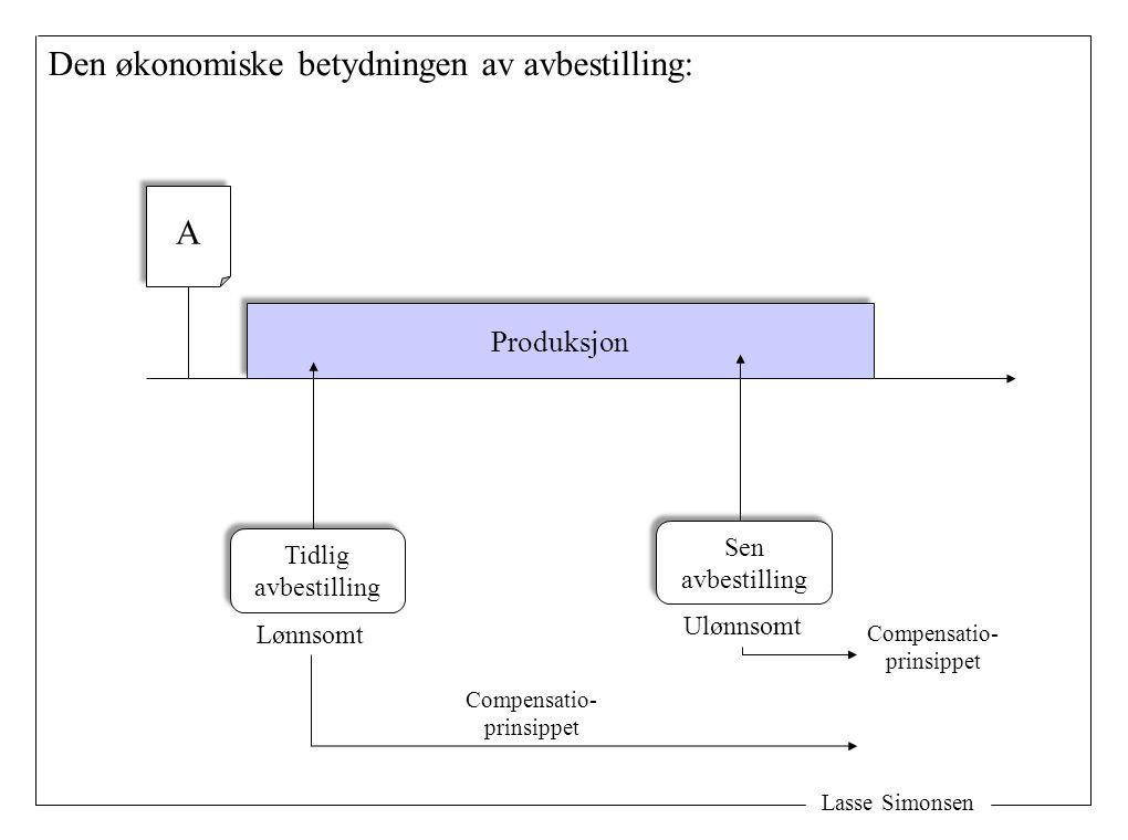 Lasse Simonsen Den økonomiske betydningen av avbestilling: Produksjon A A Tidlig avbestilling Tidlig avbestilling Lønnsomt Sen avbestilling Sen avbestilling Ulønnsomt Compensatio- prinsippet Compensatio- prinsippet