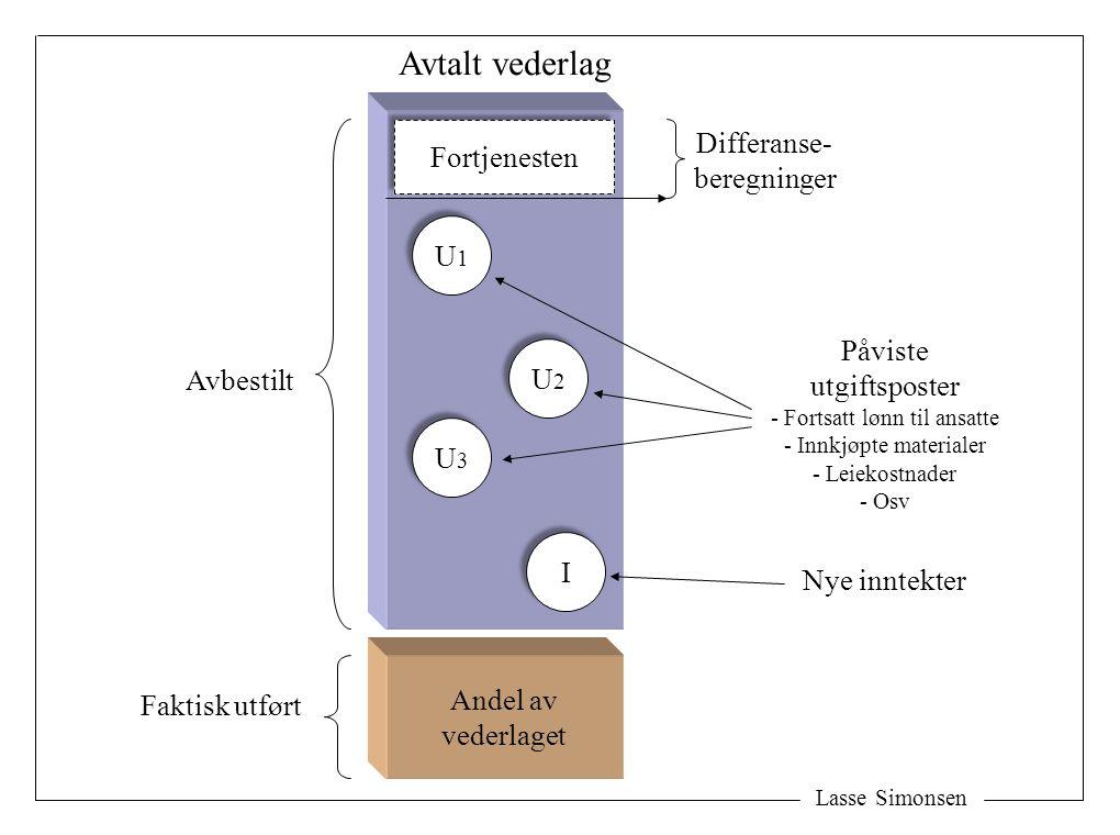 Lasse Simonsen Andel av vederlaget Faktisk utført Avbestilt U1U1 U1U1 U3U3 U3U3 U2U2 U2U2 I I Differanse- beregninger Påviste utgiftsposter - Fortsatt