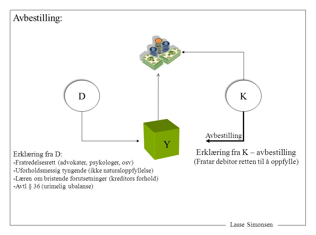 Lasse Simonsen D D Y Avbestilling: Erklæring fra K – avbestilling (Fratar debitor retten til å oppfylle) K K Erklæring fra D: -Fratredelsesrett (advokater, psykologer, osv) -Uforholdsmessig tyngende (ikke naturaloppfyllelse) -Læren om bristende forutsetninger (kreditors forhold) -Avtl § 36 (urimelig ubalanse) Avbestilling