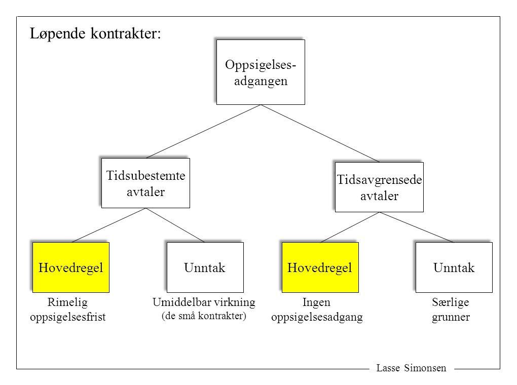 Lasse Simonsen Oppsigelses- adgangen Oppsigelses- adgangen Tidsubestemte avtaler Tidsubestemte avtaler Tidsavgrensede avtaler Tidsavgrensede avtaler R