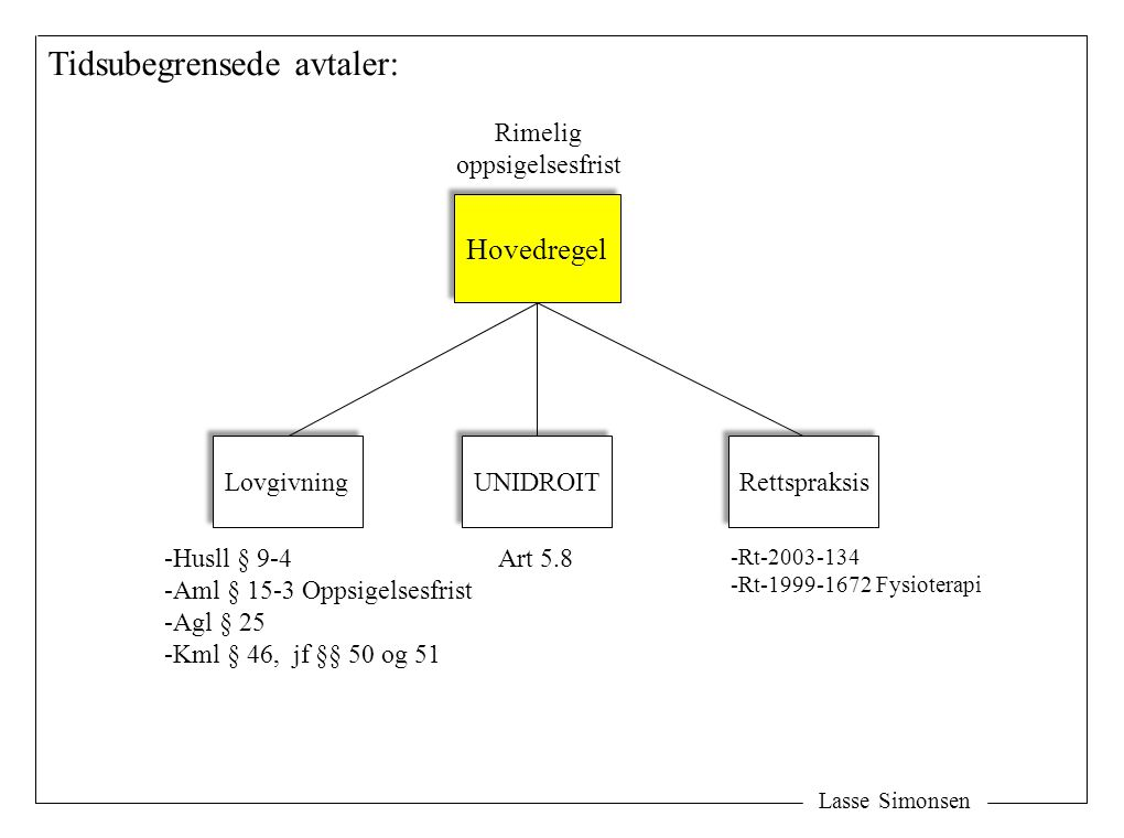 Lasse Simonsen Tidsubegrensede avtaler: Rimelig oppsigelsesfrist Hovedregel Lovgivning UNIDROIT Rettspraksis Art 5.8 -Rt-2003-134 -Rt-1999-1672 Fysioterapi -Husll § 9-4 -Aml § 15-3 Oppsigelsesfrist -Agl § 25 -Kml § 46, jf §§ 50 og 51