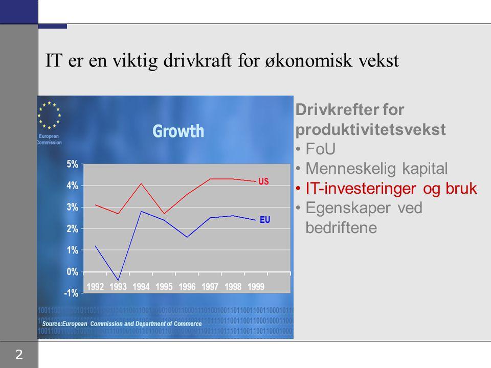 2 Drivkrefter for produktivitetsvekst FoU Menneskelig kapital IT-investeringer og bruk Egenskaper ved bedriftene IT er en viktig drivkraft for økonomi