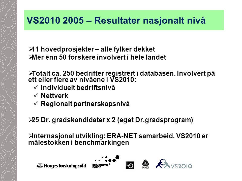 VS2010 2005 – Resultater nasjonalt nivå  11 hovedprosjekter – alle fylker dekket  Mer enn 50 forskere involvert i hele landet  Totalt ca.