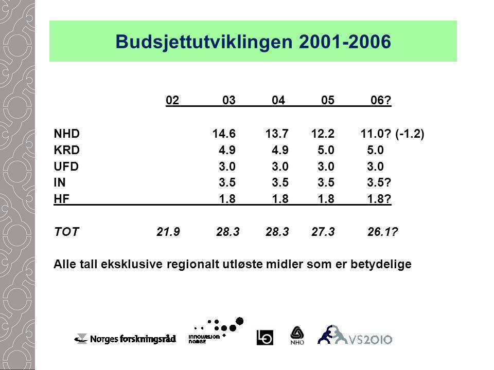 Budsjettutviklingen 2001-2006 02 03 04 05 06. NHD 14.6 13.7 12.2 11.0.