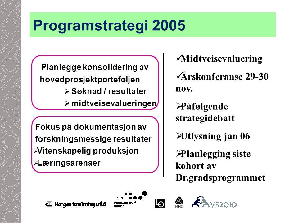 Programstrategi 2005 Planlegge konsolidering av hovedprosjektporteføljen  Søknad / resultater  midtveisevalueringen Fokus på dokumentasjon av forskningsmessige resultater  Vitenskapelig produksjon  Læringsarenaer Midtveisevaluering Årskonferanse 29-30 nov.