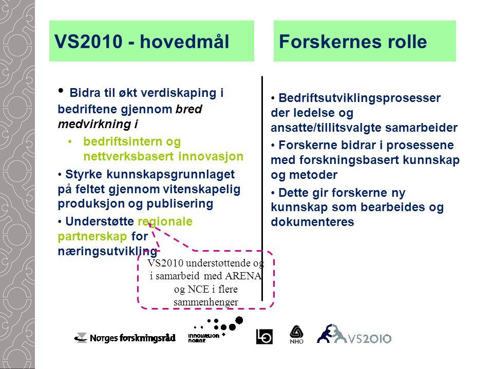 VS2010 - hovedmål Bidra til økt verdiskaping i bedriftene gjennom bred medvirkning i bedriftsintern og nettverksbasert innovasjon Styrke kunnskapsgrunnlaget på feltet gjennom vitenskapelig produksjon og publisering Understøtte regionale partnerskap for næringsutvikling Forskernes rolle Bedriftsutviklingsprosesser der ledelse og ansatte/tillitsvalgte samarbeider Forskerne bidrar i prosessene med forskningsbasert kunnskap og metoder Dette gir forskerne ny kunnskap som bearbeides og dokumenteres VS2010 understøttende og i samarbeid med ARENA og NCE i flere sammenhenger