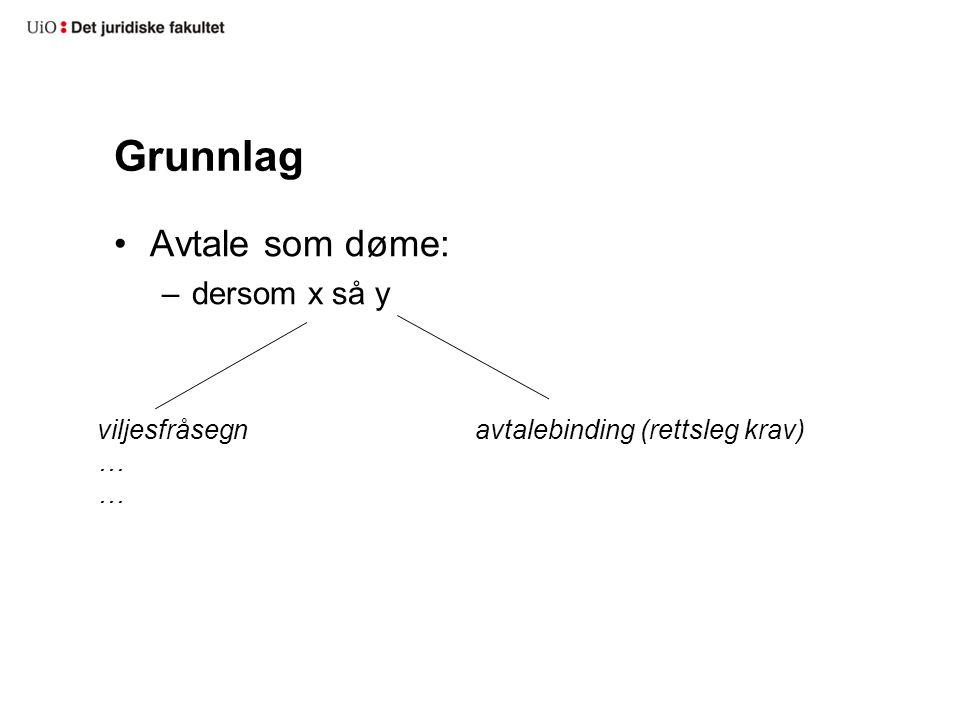 Grunnlag Avtale som døme: –dersom x så y viljesfråsegn … avtalebinding (rettsleg krav)