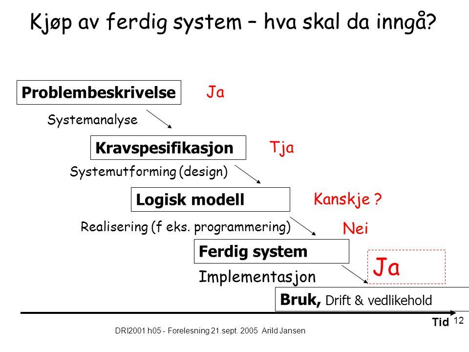 DRI2001 h05 - Forelesning 21.sept. 2005 Arild Jansen 12 Kjøp av ferdig system – hva skal da inngå.