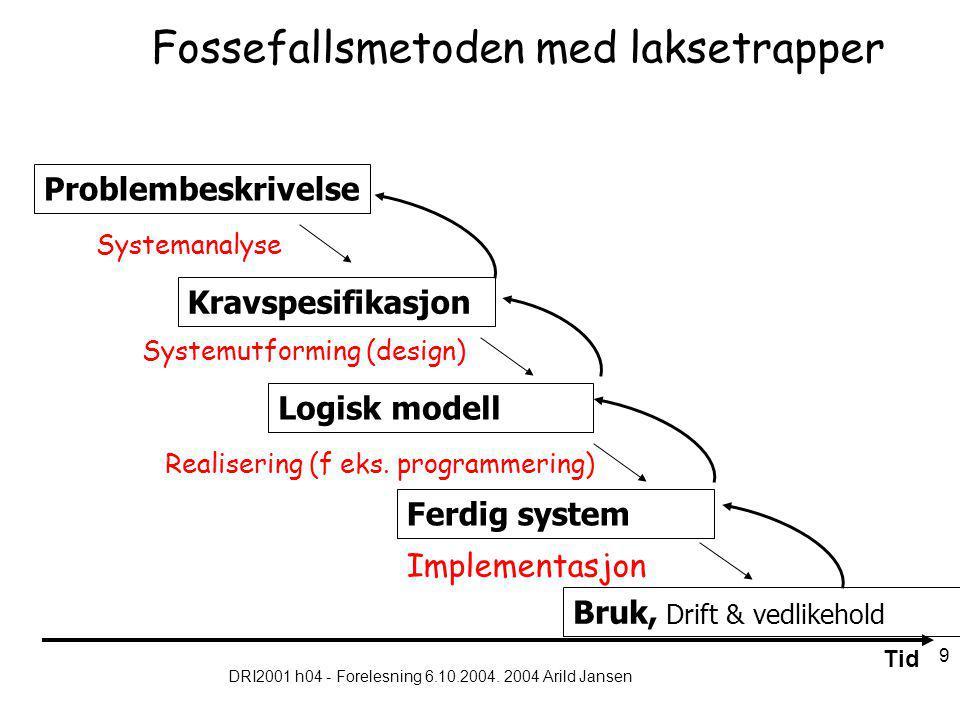 DRI2001 h04 - Forelesning 6.10.2004. 2004 Arild Jansen 9 Fossefallsmetoden med laksetrapper Kravspesifikasjon Problembeskrivelse Ferdig system Logisk