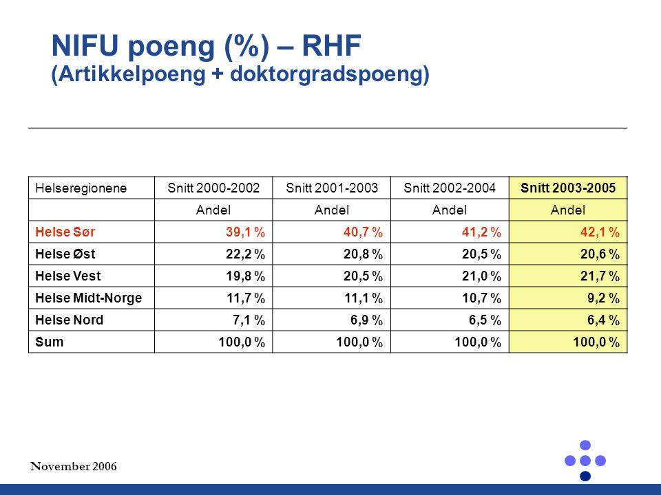 November 2006 NIFU poeng (%) – RHF (Artikkelpoeng + doktorgradspoeng) HelseregioneneSnitt 2000-2002Snitt 2001-2003Snitt 2002-2004Snitt 2003-2005 Andel Helse Sør39,1 %40,7 %41,2 %42,1 % Helse Øst22,2 %20,8 %20,5 %20,6 % Helse Vest19,8 %20,5 %21,0 %21,7 % Helse Midt-Norge11,7 %11,1 %10,7 %9,2 % Helse Nord7,1 %6,9 %6,5 %6,4 % Sum100,0 %