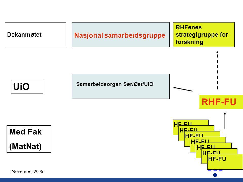 November 2006 HF-FU Samarbeidsorgan Sør/Øst/UiO Nasjonal samarbeidsgruppe UiO Med Fak (MatNat) RHF-FU RHFenes strategigruppe for forskning Dekanmøtet HF-FU