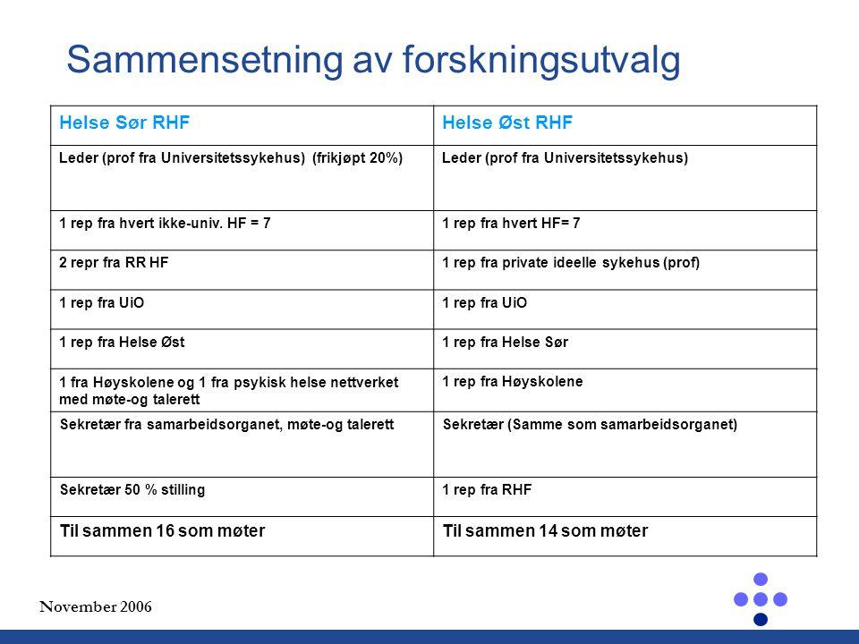 November 2006 Sammensetning av forskningsutvalg Helse Sør RHFHelse Øst RHF Leder (prof fra Universitetssykehus) (frikjøpt 20%)Leder (prof fra Universitetssykehus) 1 rep fra hvert ikke-univ.