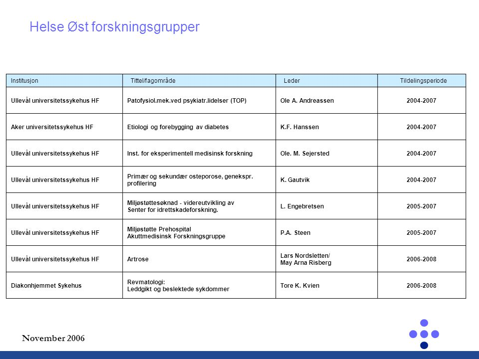 November 2006 Institusjon Tittel/fagområde Leder Tildelingsperiode Ullevål universitetssykehus HFPatofysiol.mek.ved psykiatr.lidelser (TOP)Ole A.