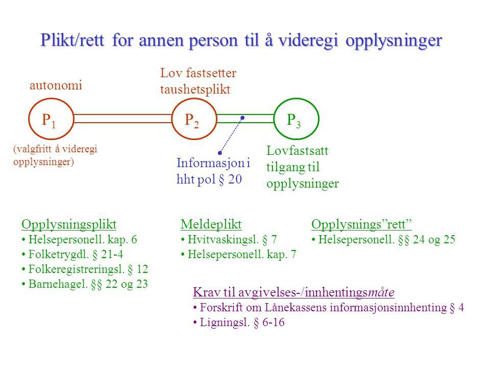 Opplysningsplikt for personen opplysningene gjelder P2P2 Lov fastsetter taushetsplikt P1P1 autonomi (valgfritt å videregi opplysninger) Opplysningsplikt (i lov, jf legalitets- prinsippet) P3P3 taushetsplikt Informasjon i hht pol § 19 A.