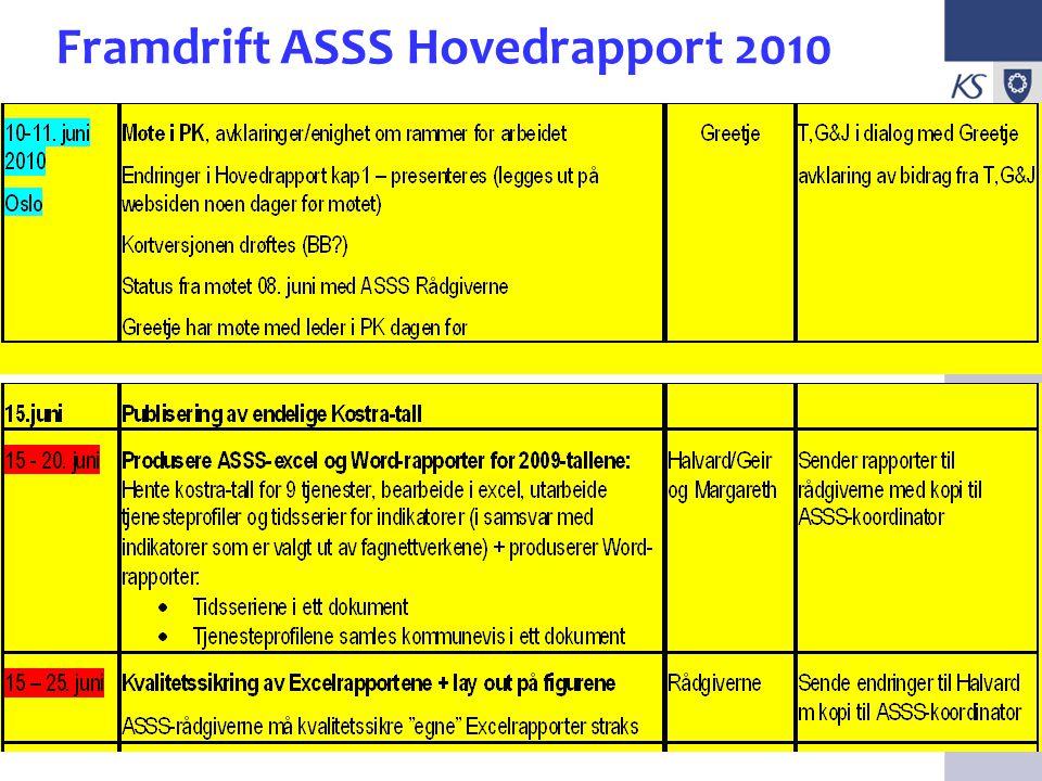 KS EffektiviseringsNettverk Presentasjon 2009 Framdrift ASSS Hovedrapport 2010