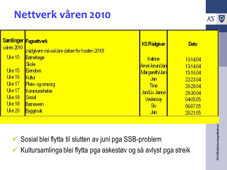 KS EffektiviseringsNettverk Presentasjon 2009 Innledning Funksjoner som inngår i tjenesten 1.1 Oppbygging av utfordringsnotatet (skal bare være med i utfordingsnotatet) 1.1 Oppbygging av tjenesterapport (skal bare være med i tjenesterapport) 1.2 Milepæler og framdrift i nettverket