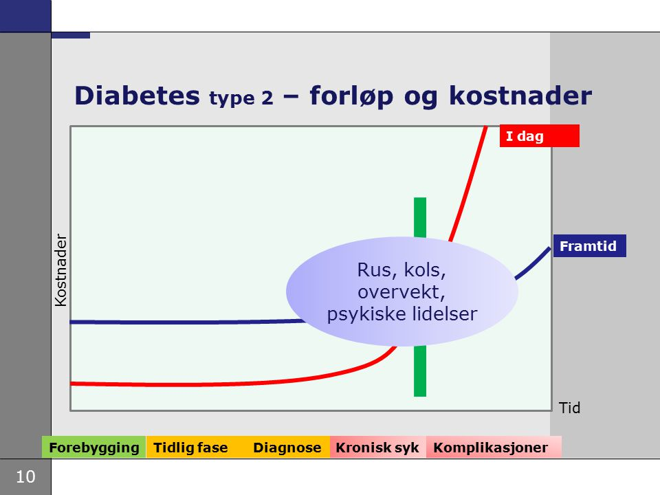 10 Kronisk syk Diabetes type 2 – forløp og kostnader Framtid I dag Forebygging Tidlig fase Kostnader Komplikasjoner Tid Diagnose Rus, kols, overvekt,