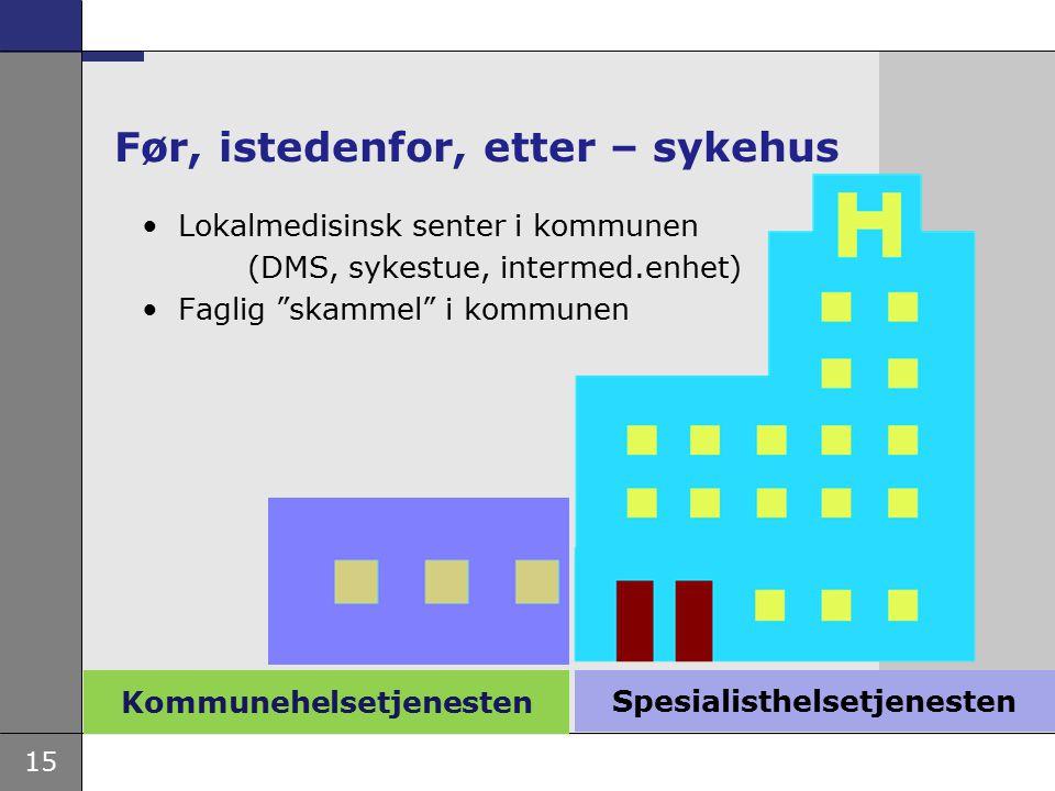 """15 Kommunehelsetjenesten Før, istedenfor, etter – sykehus Lokalmedisinsk senter i kommunen (DMS, sykestue, intermed.enhet) Faglig """"skammel"""" i kommunen"""