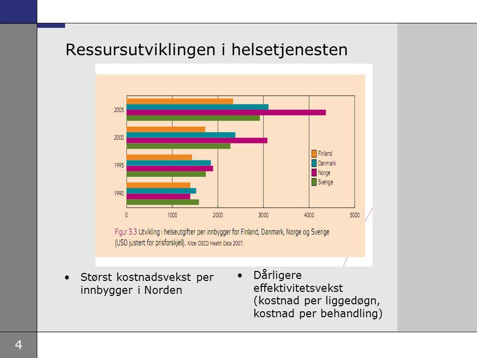 4 Ressursutviklingen i helsetjenesten Størst kostnadsvekst per innbygger i Norden Dårligere effektivitetsvekst (kostnad per liggedøgn, kostnad per beh