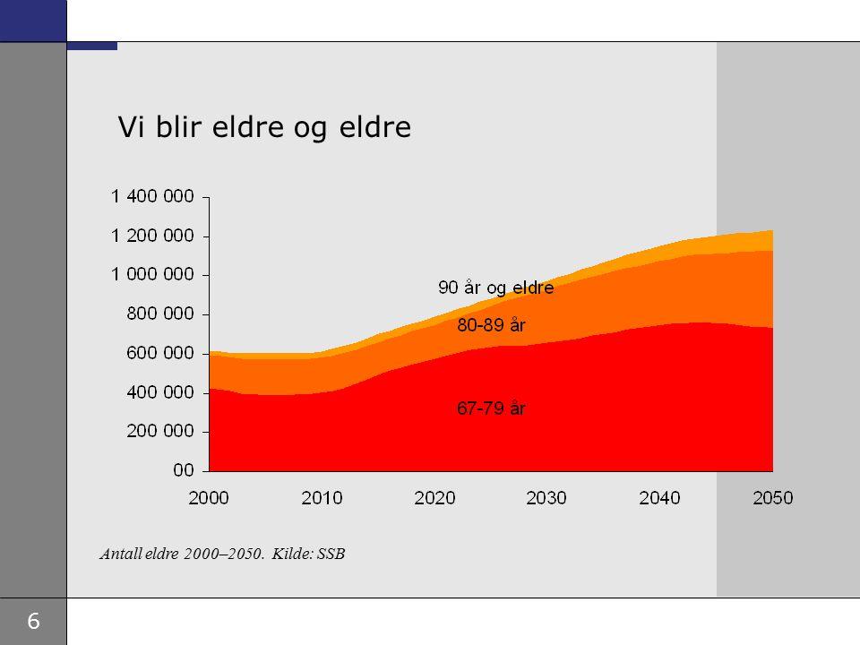 6 Vi blir eldre og eldre Antall eldre 2000–2050. Kilde: SSB