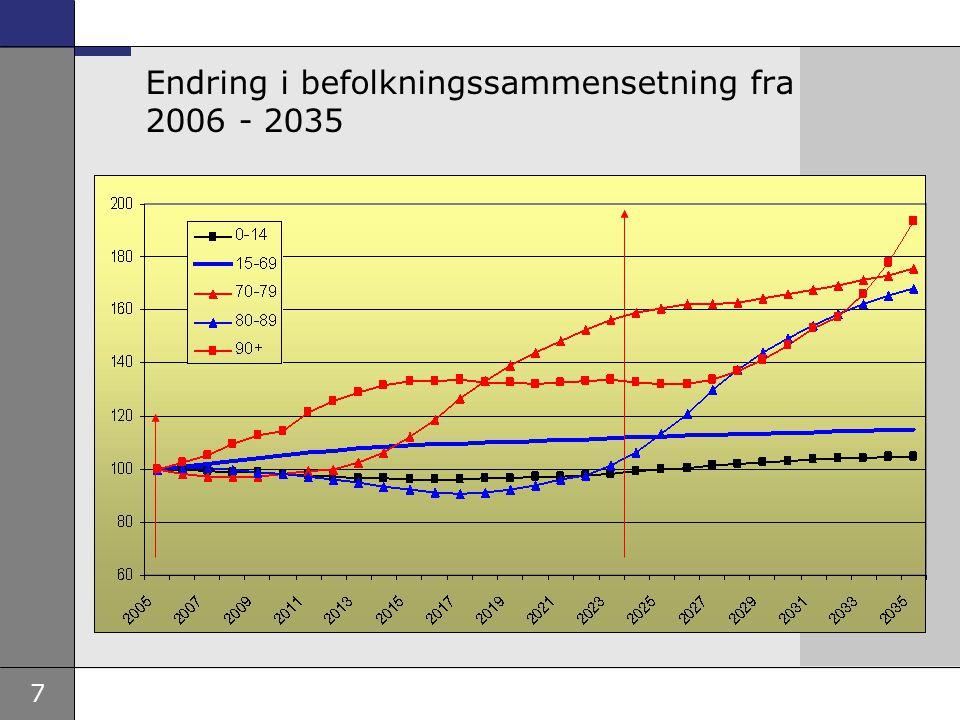 7 Endring i befolkningssammensetning fra 2006 - 2035