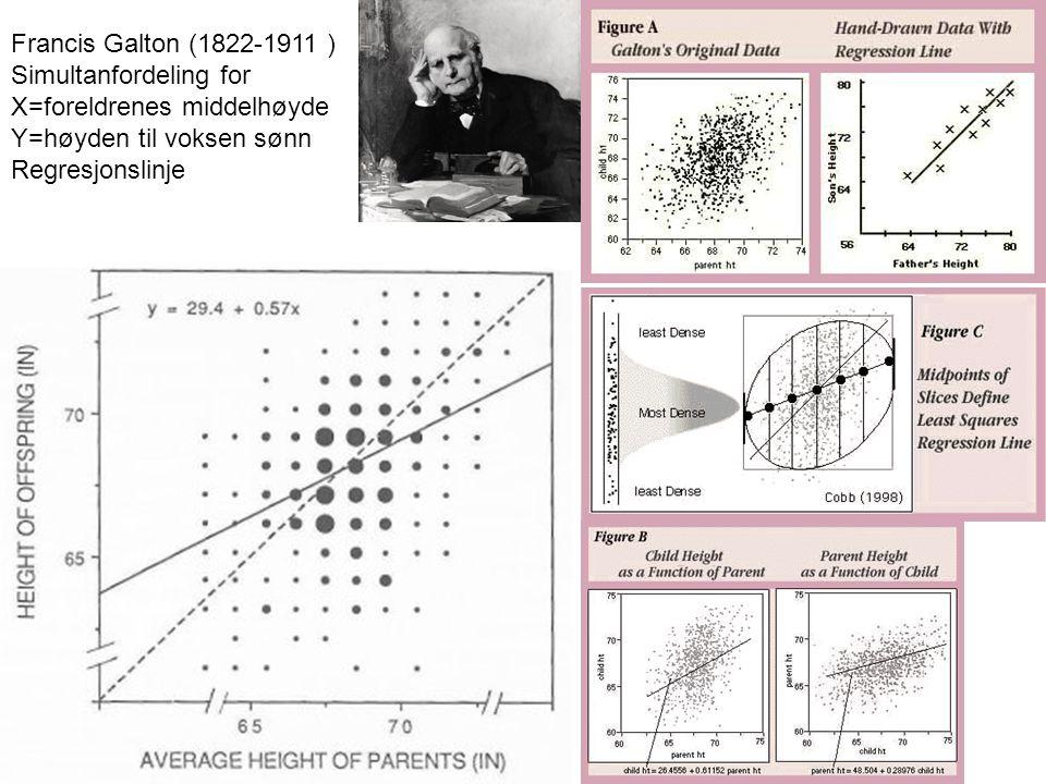 Francis Galton (1822-1911 ) Simultanfordeling for X=foreldrenes middelhøyde Y=høyden til voksen sønn Regresjonslinje
