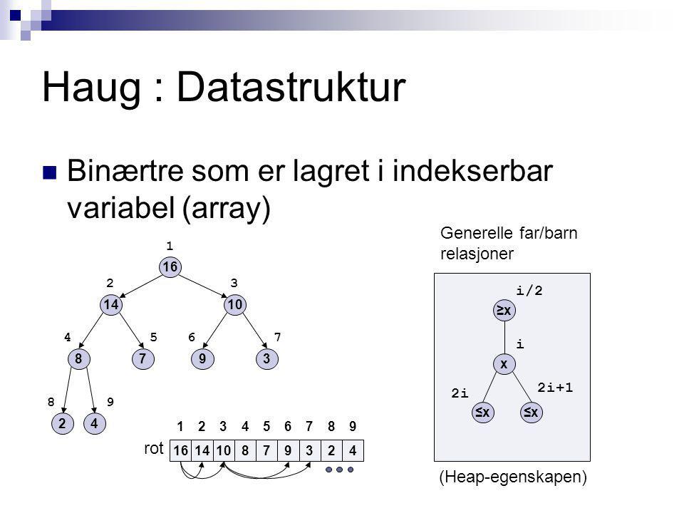Haug : Datastruktur Binærtre som er lagret i indekserbar variabel (array) 16 1410 879 2 3 4 2 1 4657 3 98 161014879324 132456789 ≥x≥x x ≤x≤x≤x i/2 i 2i 2i+1 Generelle far/barn relasjoner rot (Heap-egenskapen)