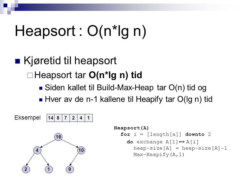 Heapsort : O(n*lg n) Kjøretid til heapsort  Heapsort tar O(n*lg n) tid Siden kallet til Build-Max-Heap tar O(n) tid og Hver av de n-1 kallene til Heapify tar O(lg n) tid Heapsort(A) for i = [length[a]] downto 2 do exchange A[1] ↔ A[i] heap-size[A] = heap-size[A]-1 Max-Heapify(A,1) 1478241 Eksempel 16 410 219