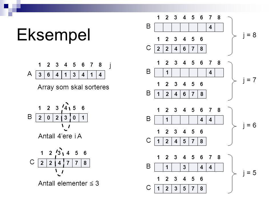 Eksempel 4 242678 13245687 132456 B C j = 8 1344 132578 13245687 132456 B C j = 5 144 142578 13245687 132456 B C j = 6 14 142678 13245687 132456 B B j = 7 34613441 13245687 A Array som skal sorteres j 220301 132456 B Antall 4'ere i A 242778 132456 C Antall elementer ≤ 3