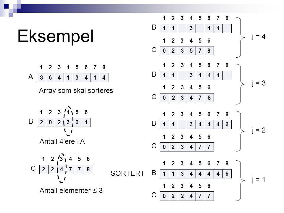 Eksempel 34613441 13245687 A Array som skal sorteres 220301 132456 B Antall 4'ere i A 11344 032578 13245687 132456 B C j = 4 13144464 022477 13245687 132456 B C j = 1 1134464 032477 13245687 132456 B C j = 2 113444 032478 13245687 132456 B C j = 3 242778 132456 C Antall elementer ≤ 3 SORTERT