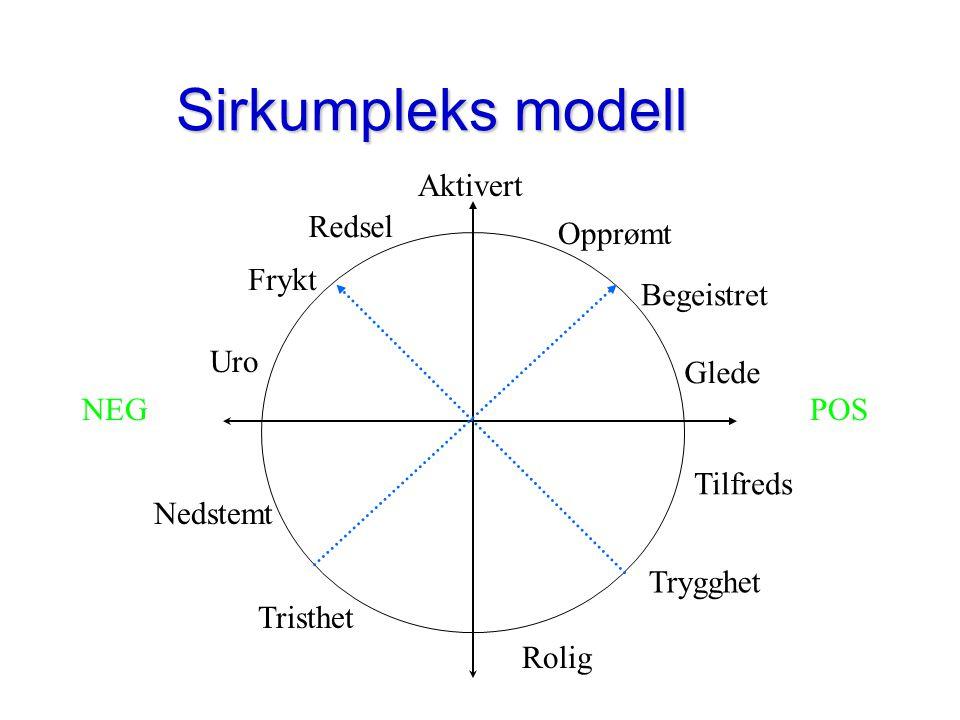 Emosjonenes natur s 4 fellestrekk –Er responser på utløsende stimuli –Resulterer fra kognitiv tolkning (appraisal) av stimuli –Inkluderer fysiologiske responser –Inkluderer atferdstendenser: både utrykks- atferd og instrumentell atferd.