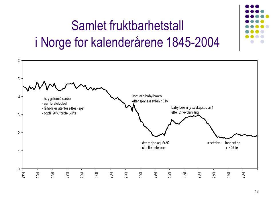 18 Samlet fruktbarhetstall i Norge for kalenderårene 1845-2004