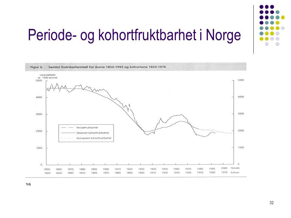 32 Periode- og kohortfruktbarhet i Norge