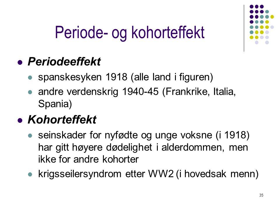 35 Periode- og kohorteffekt Periodeeffekt spanskesyken 1918 (alle land i figuren) andre verdenskrig 1940-45 (Frankrike, Italia, Spania) Kohorteffekt s