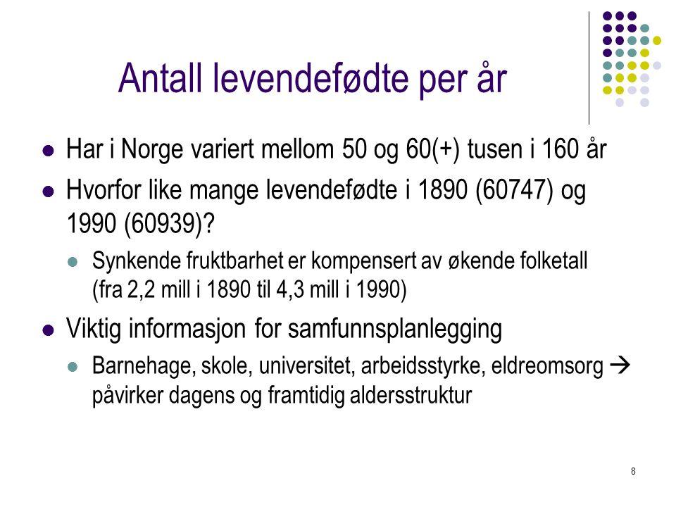 8 Antall levendefødte per år Har i Norge variert mellom 50 og 60(+) tusen i 160 år Hvorfor like mange levendefødte i 1890 (60747) og 1990 (60939)? Syn